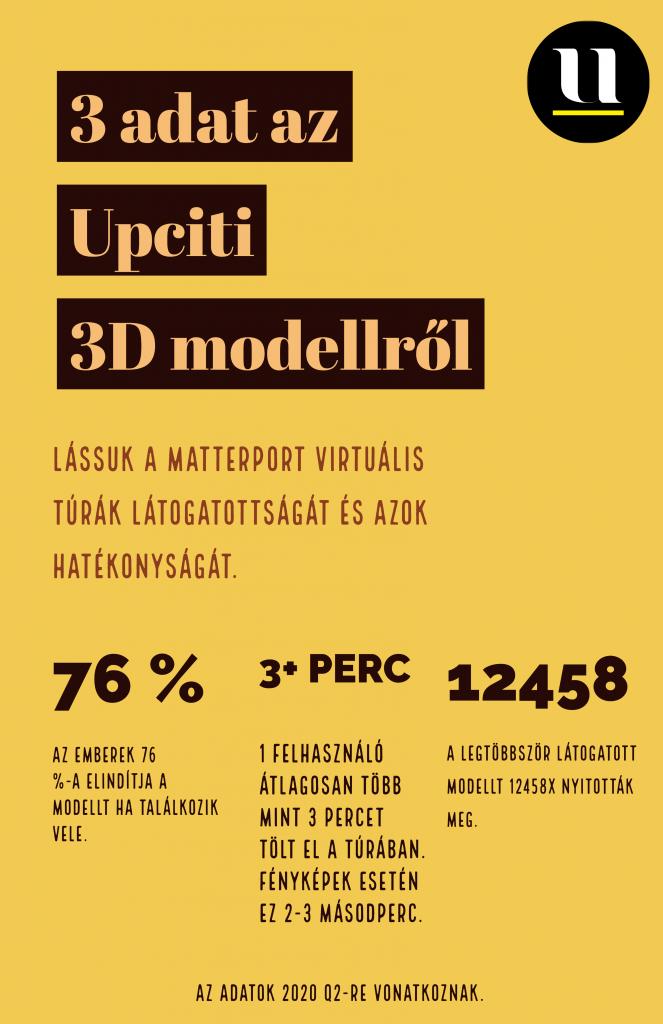 3 adat az Upciti 3D modellről